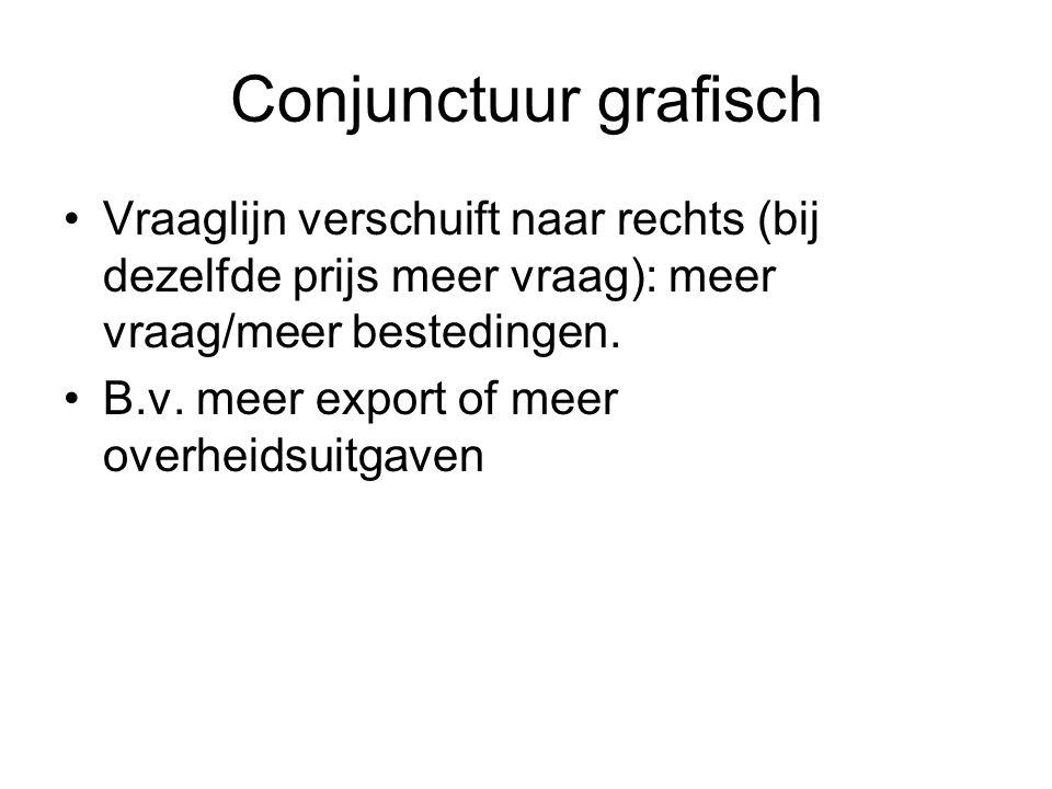 Conjunctuur grafisch Vraaglijn verschuift naar rechts (bij dezelfde prijs meer vraag): meer vraag/meer bestedingen. B.v. meer export of meer overheids