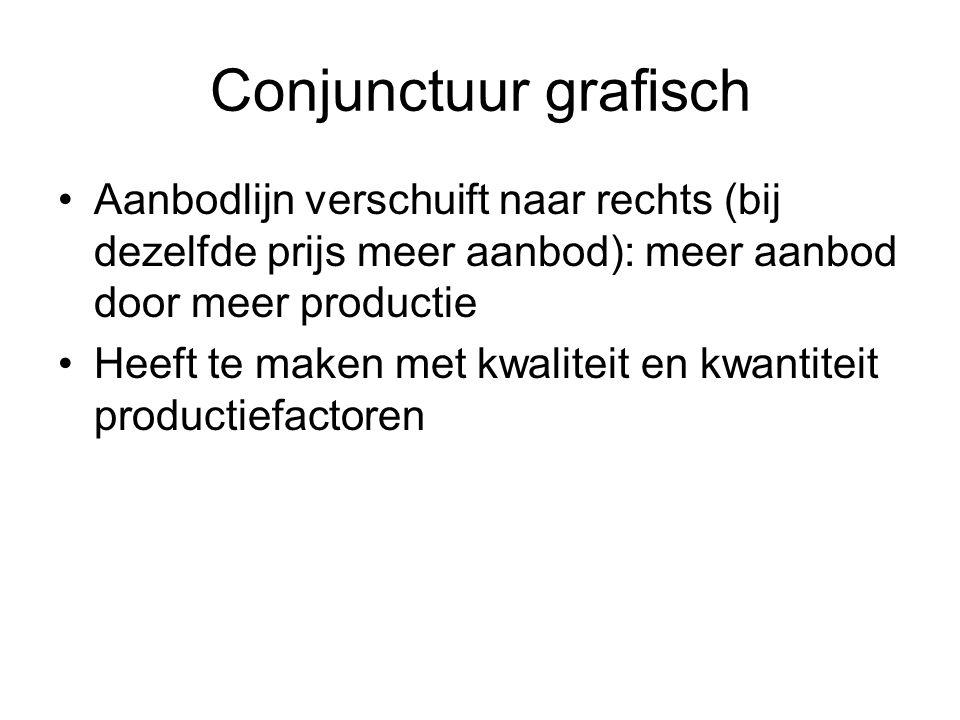Conjunctuur grafisch Aanbodlijn verschuift naar rechts (bij dezelfde prijs meer aanbod): meer aanbod door meer productie Heeft te maken met kwaliteit