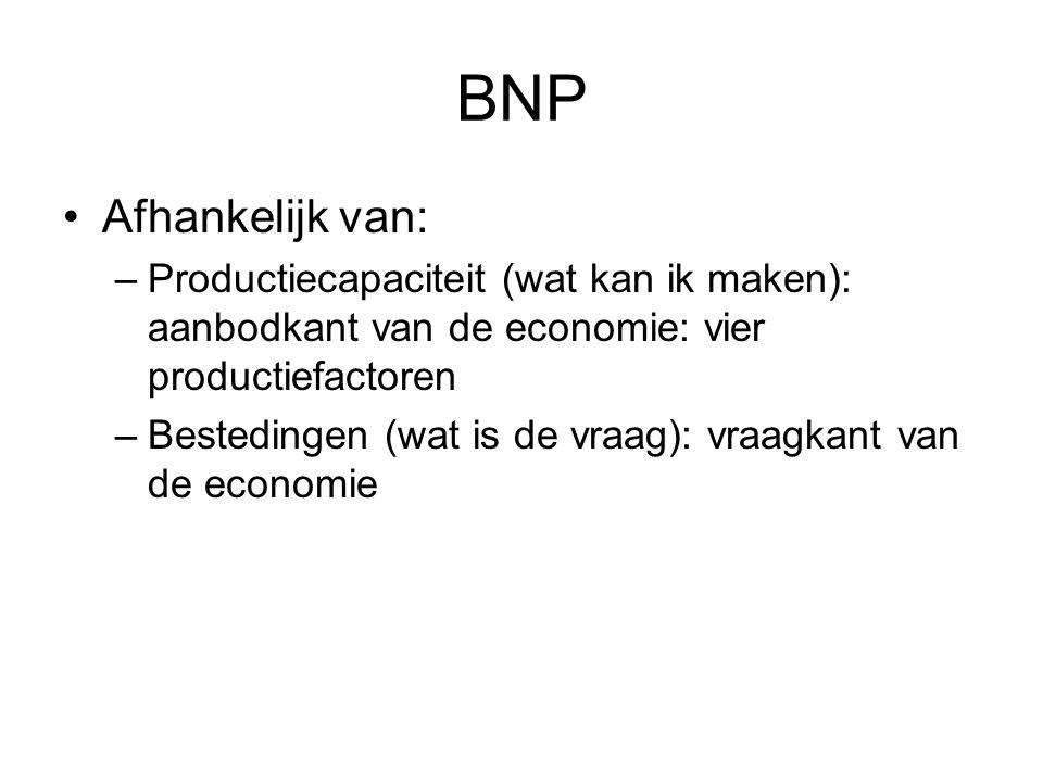 BNP Afhankelijk van: –Productiecapaciteit (wat kan ik maken): aanbodkant van de economie: vier productiefactoren –Bestedingen (wat is de vraag): vraag