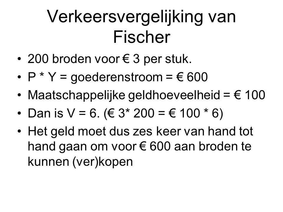 Verkeersvergelijking van Fischer 200 broden voor € 3 per stuk. P * Y = goederenstroom = € 600 Maatschappelijke geldhoeveelheid = € 100 Dan is V = 6. (