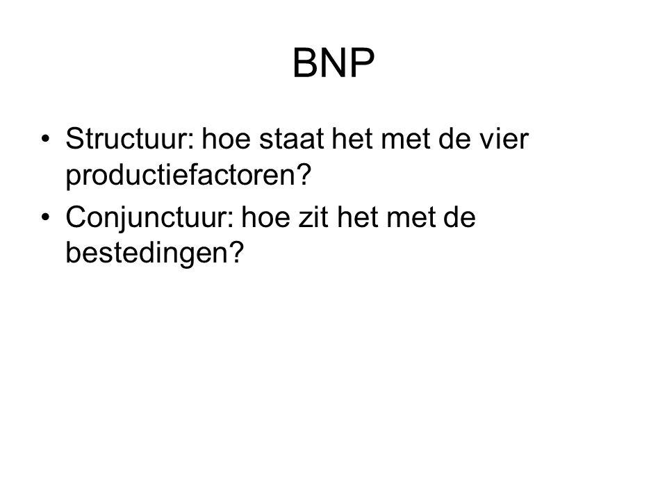BNP Structuur: hoe staat het met de vier productiefactoren? Conjunctuur: hoe zit het met de bestedingen?