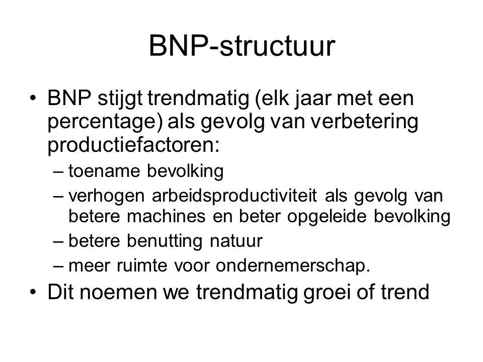 BNP-structuur BNP stijgt trendmatig (elk jaar met een percentage) als gevolg van verbetering productiefactoren: –toename bevolking –verhogen arbeidspr