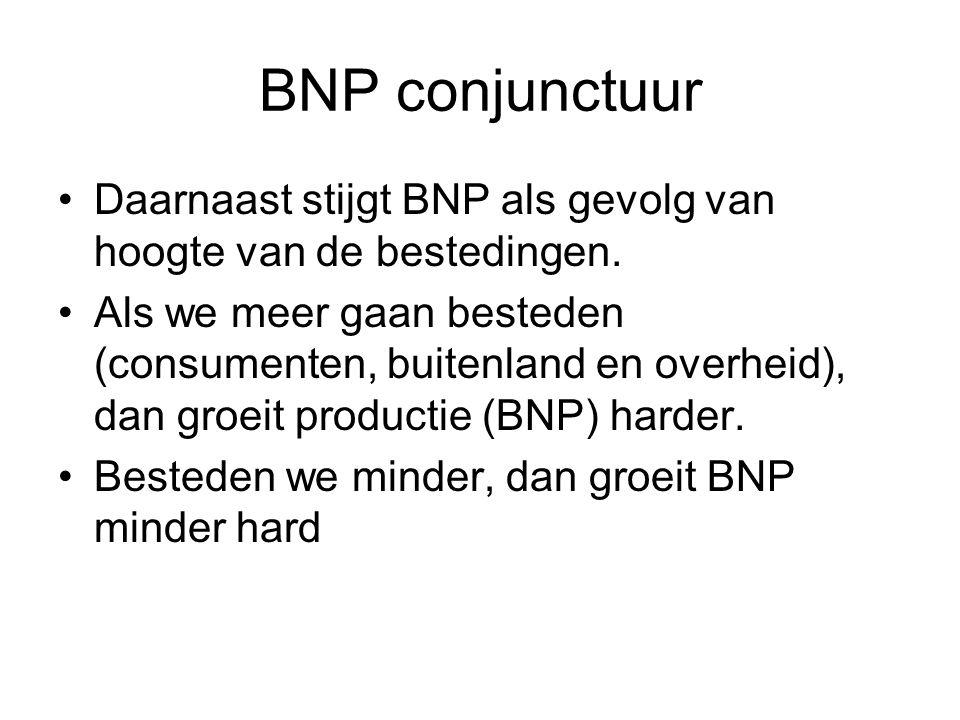 BNP conjunctuur Daarnaast stijgt BNP als gevolg van hoogte van de bestedingen. Als we meer gaan besteden (consumenten, buitenland en overheid), dan gr