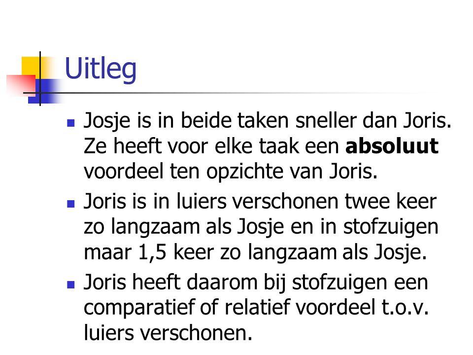 Uitleg Josje is in beide taken sneller dan Joris. Ze heeft voor elke taak een absoluut voordeel ten opzichte van Joris. Joris is in luiers verschonen