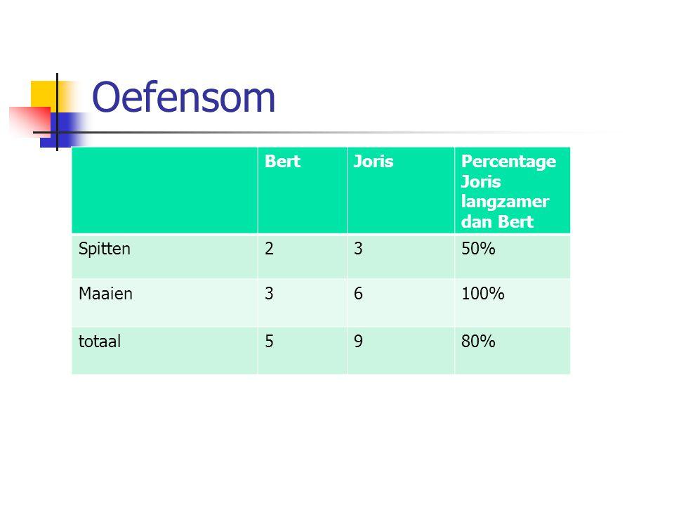 Oefensom BertJorisPercentage Joris langzamer dan Bert Spitten2350% Maaien36100% totaal5980%