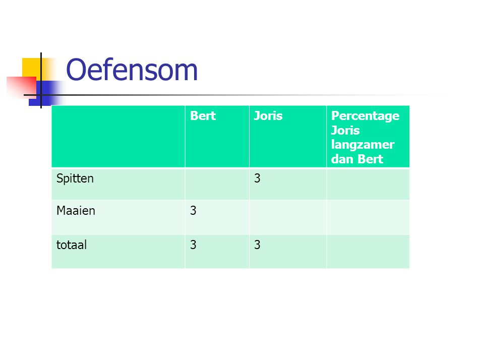 Oefensom BertJorisPercentage Joris langzamer dan Bert Spitten3 Maaien3 totaal33