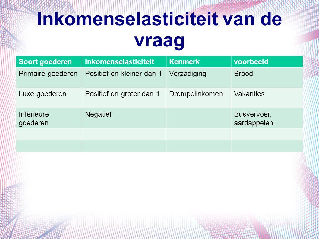 Inkomenselasticiteit van de vraag Soort goederenInkomenselasticiteitKenmerkvoorbeeld Primaire goederenPositief en kleiner dan 1VerzadigingBrood Luxe g