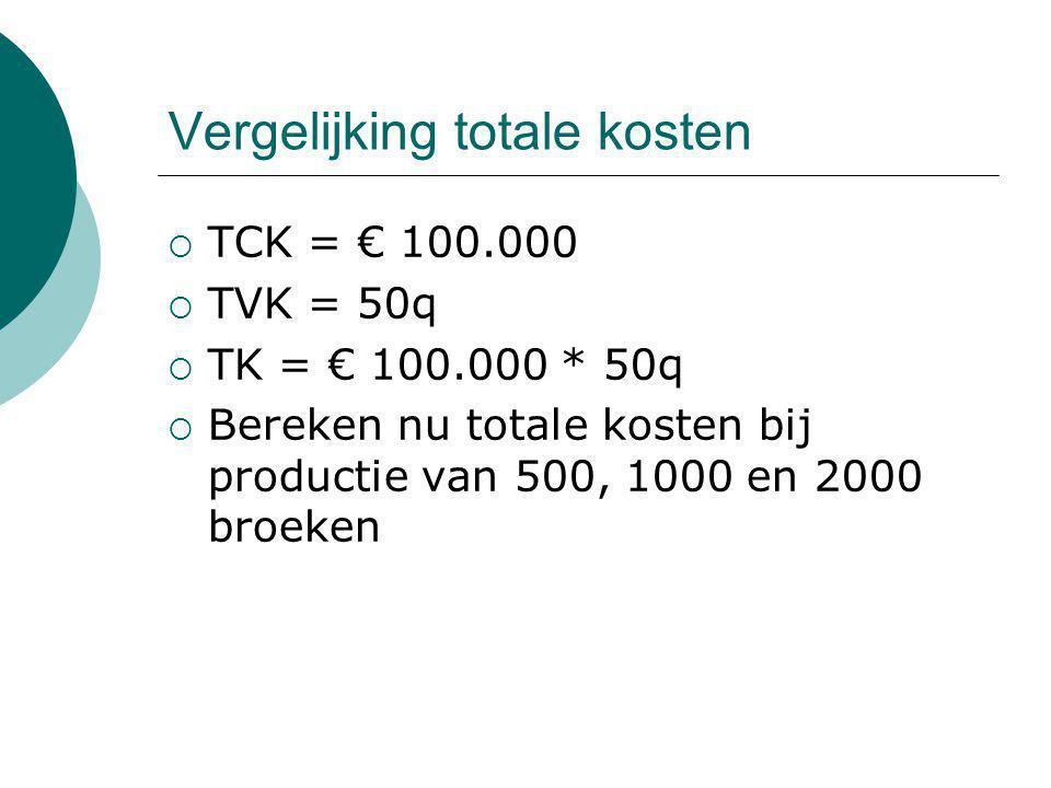 Vergelijking totale kosten  TCK = € 100.000  TVK = 50q  TK = € 100.000 * 50q  Bereken nu totale kosten bij productie van 500, 1000 en 2000 broeken