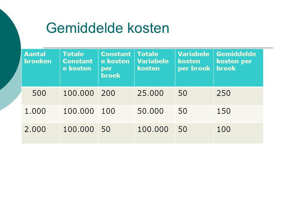 Gemiddelde kosten Aantal broeken Totale Constant e kosten Constant e kosten per broek Totale Variabele kosten Variabele kosten per broek Gemiddelde ko