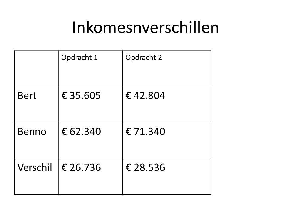 Opdracht 2: Benno Bruto inkomen: 12 x € 8.000 = € 96.000 + 8% van € 96.000 = € 103.680 Belastbaar inkomen: € 103.680 - € 18.000 = € 85.680 Belasting: 30% over € 20.000 = € 6.000 en 40% over € 40.000 = € 16.000 en 50% over € 25.680 = € 12.840 Heffingskortingen: € 34.840 - € 2.500 = € 32.340 Netto inkomen is € 103.680 - € 32.340 = € 71.340 Gemiddelde heffingsdruk: € 32.340/€ 103.680 = 31,2%