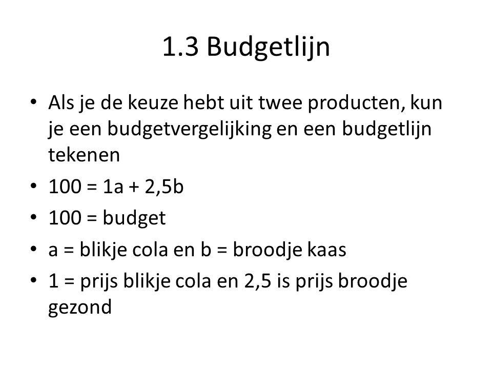 1.3 Budgetlijn Wat je kiest is afhankelijk van je budget Budget: hoeveel geld heb ik ter beschikking Als ik minder budget heb, kan ik minder kopen Als je de keuze hebt uit twee producten, kun je een budgetvergelijking en een budgetlijn tekenen