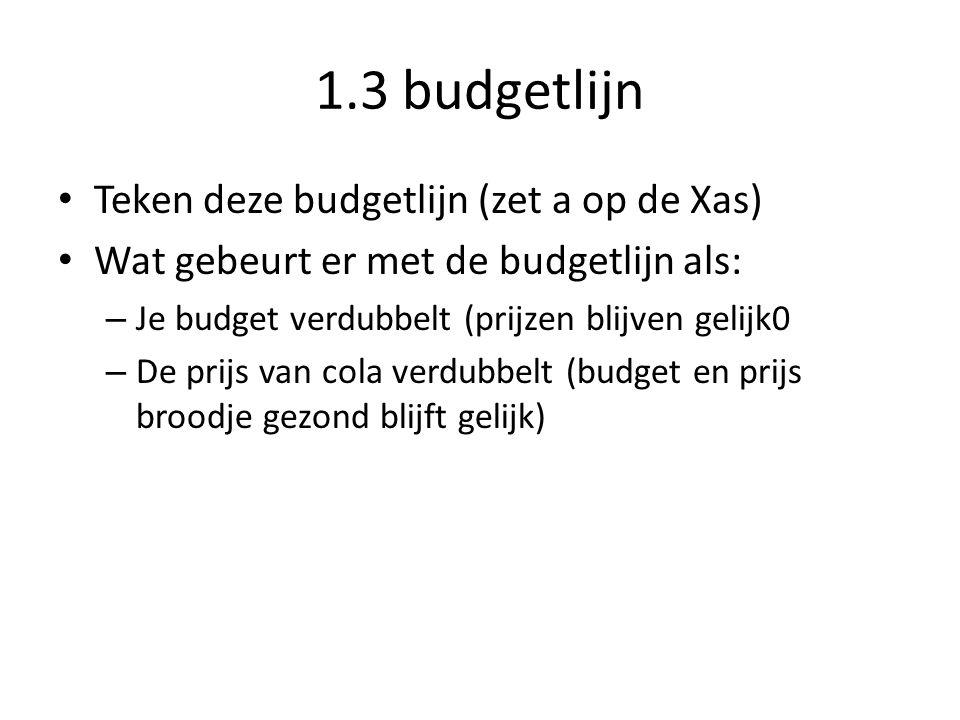 1.3 Budgetlijn Als je de keuze hebt uit twee producten, kun je een budgetvergelijking en een budgetlijn tekenen 100 = 1a + 2,5b 100 = budget a = blikje cola en b = broodje kaas 1 = prijs blikje cola en 2,5 is prijs broodje gezond
