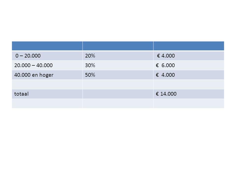 Belasting betalen in schijven Voorbeeld: belastbaar inkomen is € 48.000 – Over de eerste € 20.000 betaal je 20% inkomensheffing.
