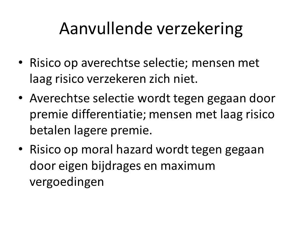 Aanvullende verzekering Risico op averechtse selectie; mensen met laag risico verzekeren zich niet.