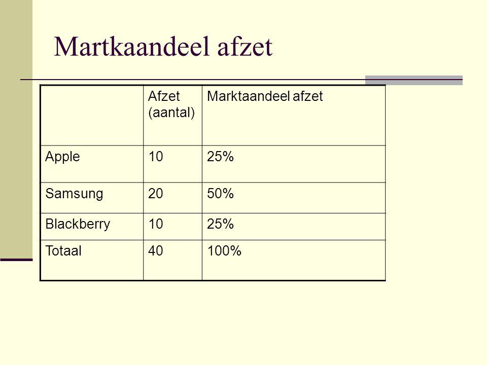 Martkaandeel afzet Afzet (aantal) Marktaandeel afzet Apple1025% Samsung2050% Blackberry1025% Totaal40100%