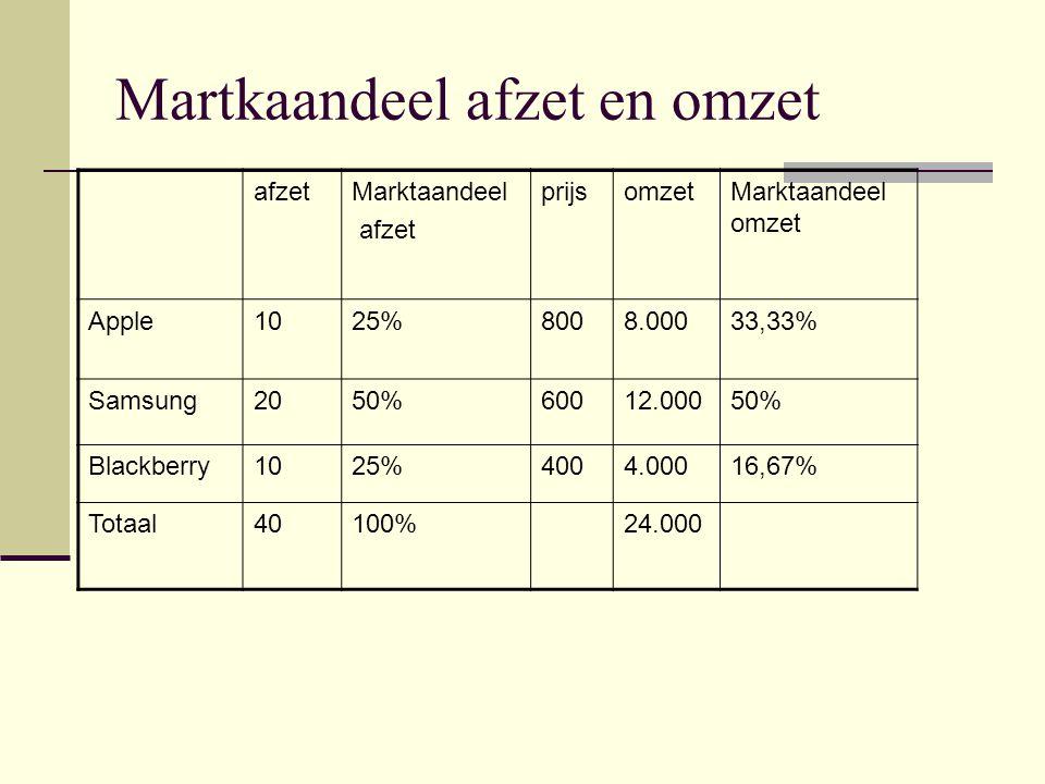 Martkaandeel afzet en omzet afzetMarktaandeel afzet prijsomzetMarktaandeel omzet Apple1025%8008.00033,33% Samsung2050%60012.00050% Blackberry1025%4004