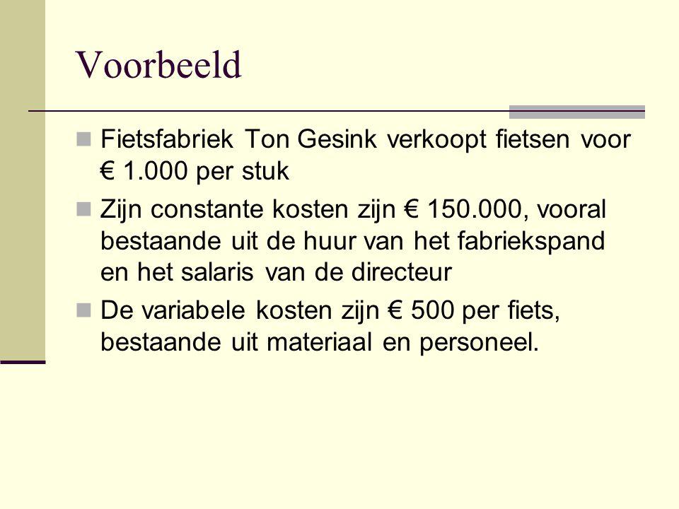 Voorbeeld Fietsfabriek Ton Gesink verkoopt fietsen voor € 1.000 per stuk Zijn constante kosten zijn € 150.000, vooral bestaande uit de huur van het fa