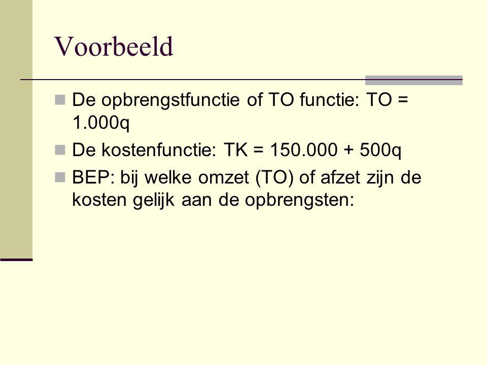 Voorbeeld De opbrengstfunctie of TO functie: TO = 1.000q De kostenfunctie: TK = 150.000 + 500q BEP: bij welke omzet (TO) of afzet zijn de kosten gelij