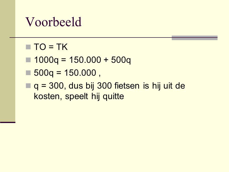 Voorbeeld TO = TK 1000q = 150.000 + 500q 500q = 150.000, q = 300, dus bij 300 fietsen is hij uit de kosten, speelt hij quitte