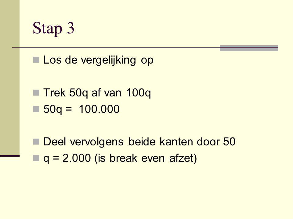 Stap 3 Los de vergelijking op Trek 50q af van 100q 50q = 100.000 Deel vervolgens beide kanten door 50 q = 2.000 (is break even afzet)