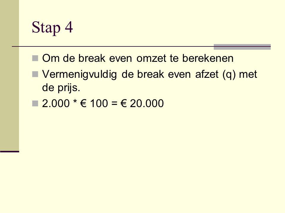 Stap 4 Om de break even omzet te berekenen Vermenigvuldig de break even afzet (q) met de prijs. 2.000 * € 100 = € 20.000