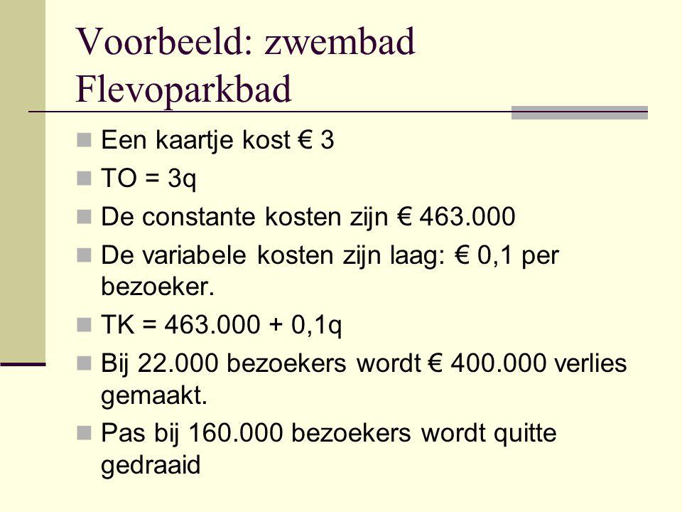 Voorbeeld: zwembad Flevoparkbad Een kaartje kost € 3 TO = 3q De constante kosten zijn € 463.000 De variabele kosten zijn laag: € 0,1 per bezoeker. TK