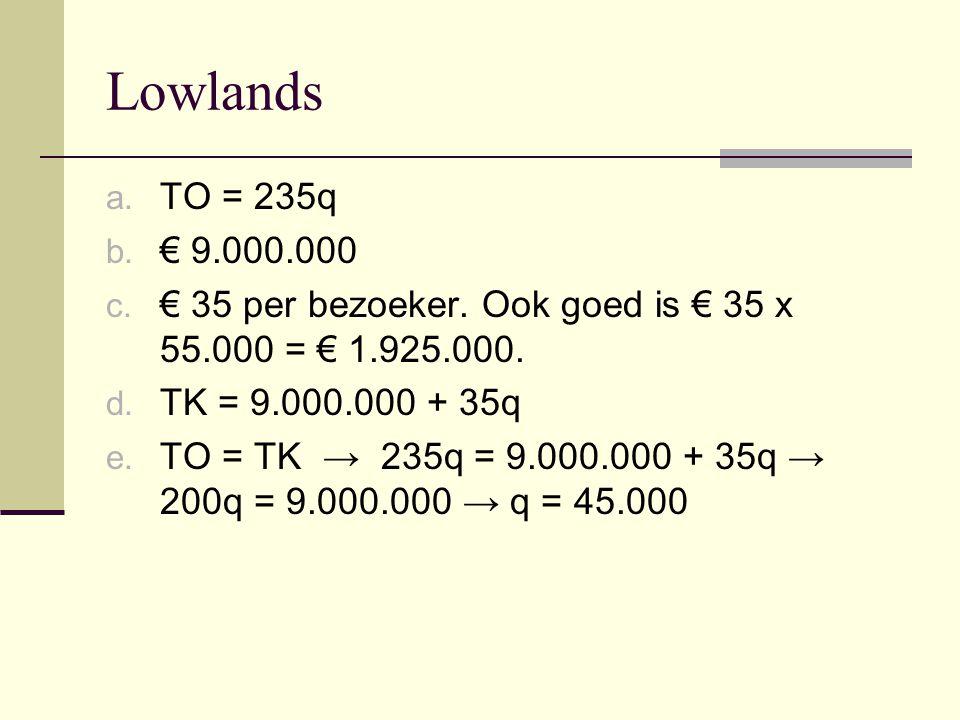 Lowlands a. TO = 235q b. € 9.000.000 c. € 35 per bezoeker. Ook goed is € 35 x 55.000 = € 1.925.000. d. TK = 9.000.000 + 35q e. TO = TK → 235q = 9.000.