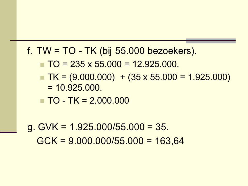 f.TW = TO - TK (bij 55.000 bezoekers). TO = 235 x 55.000 = 12.925.000. TK = (9.000.000) + (35 x 55.000 = 1.925.000) = 10.925.000. TO - TK = 2.000.000