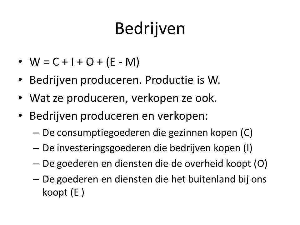 Bedrijven W = C + I + O + (E - M) Bedrijven produceren. Productie is W. Wat ze produceren, verkopen ze ook. Bedrijven produceren en verkopen: – De con