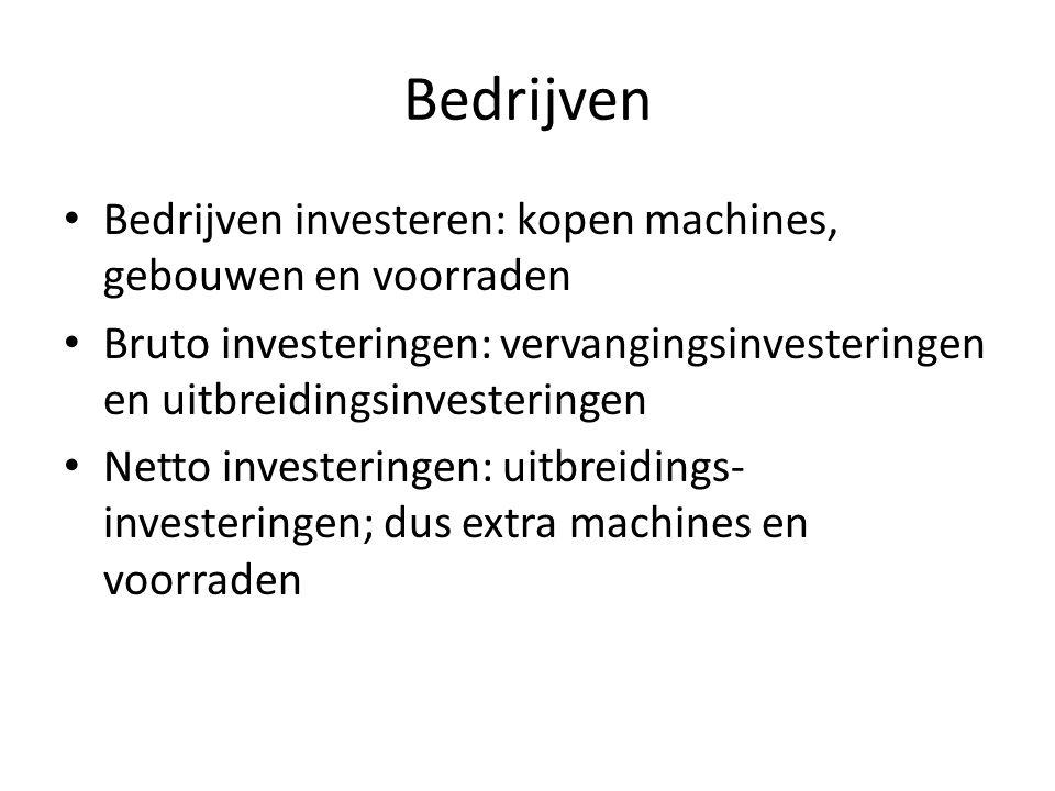 Bedrijven Bedrijven investeren: kopen machines, gebouwen en voorraden Bruto investeringen: vervangingsinvesteringen en uitbreidingsinvesteringen Netto