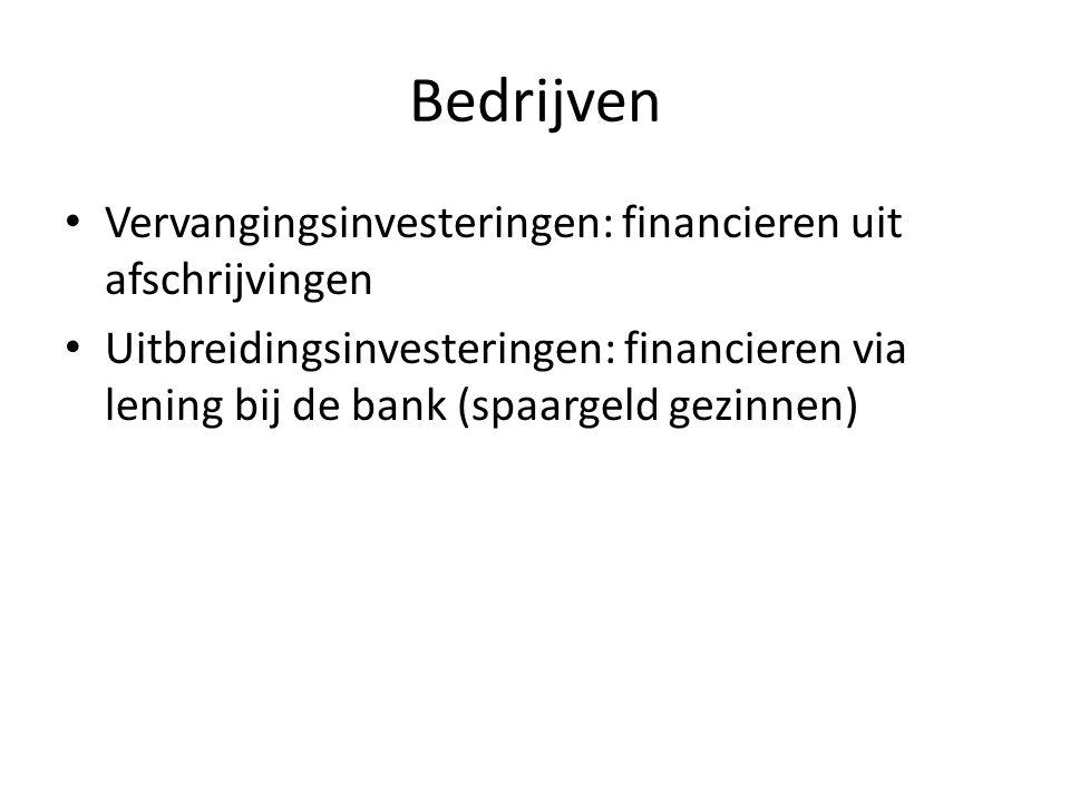 Bedrijven Vervangingsinvesteringen: financieren uit afschrijvingen Uitbreidingsinvesteringen: financieren via lening bij de bank (spaargeld gezinnen)