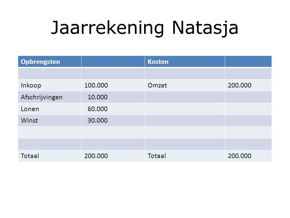 Jaarrekening Natasja OpbrengstenKosten Inkoop100.000Omzet200.000 Afschrijvingen 10.000 Lonen 60.000 Winst 30.000 Totaal200.000Totaal200.000