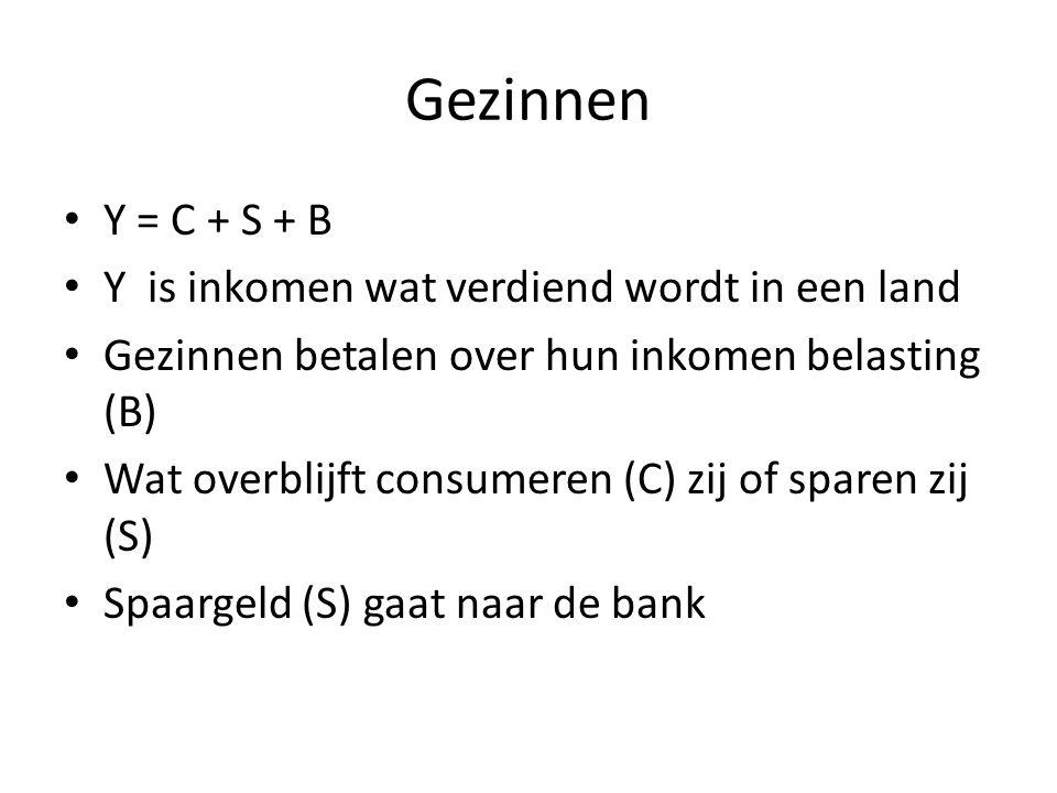 Gezinnen Y = C + S + B Y is inkomen wat verdiend wordt in een land Gezinnen betalen over hun inkomen belasting (B) Wat overblijft consumeren (C) zij o