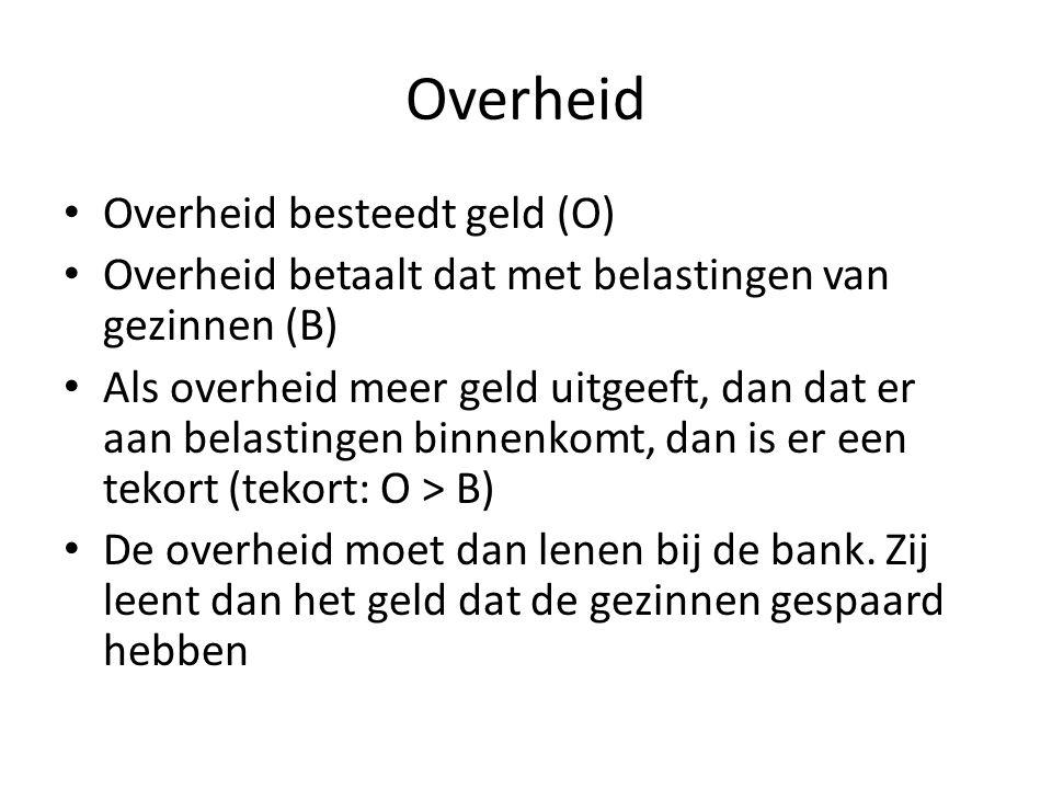 Overheid MiddelenBestedingen Belastingen55Overheidsuitgaven70 Tekort (O-B)15 70