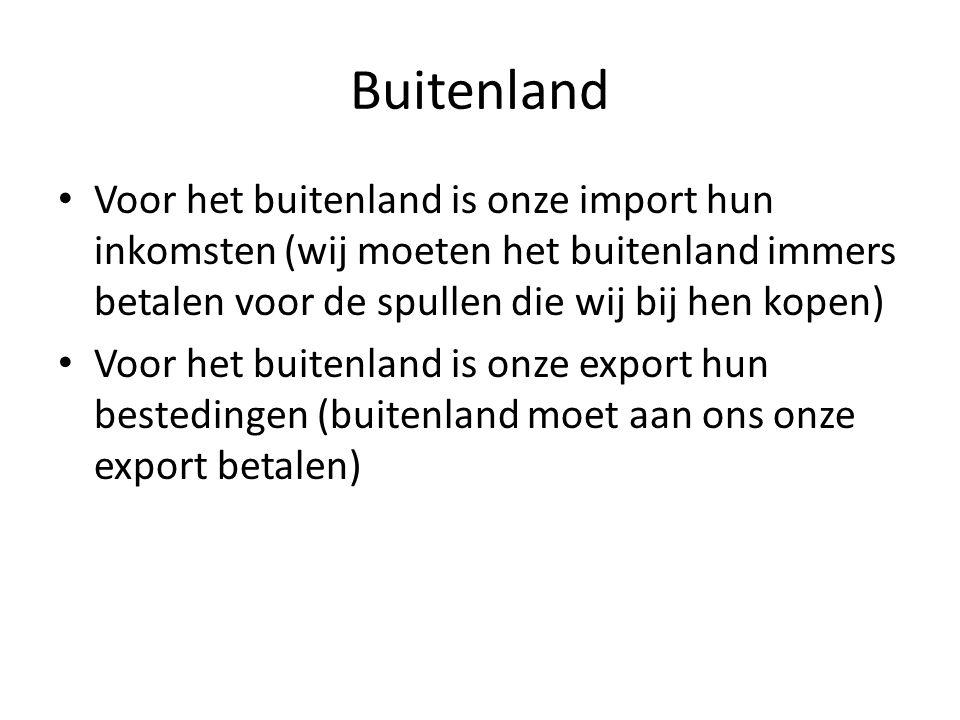 Buitenland Voor het buitenland is onze import hun inkomsten (wij moeten het buitenland immers betalen voor de spullen die wij bij hen kopen) Voor het
