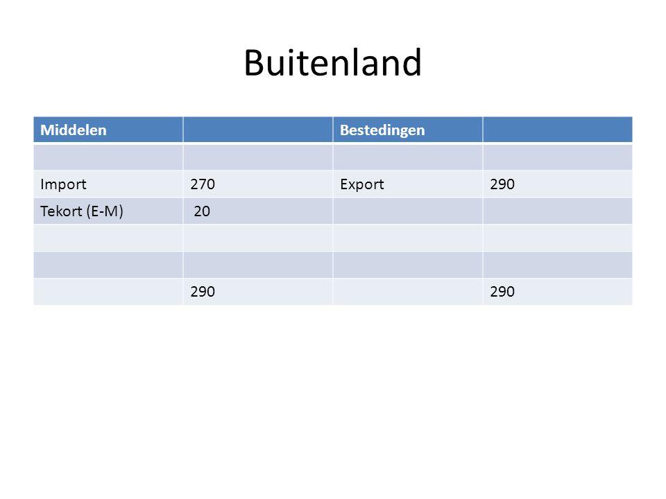 Buitenland MiddelenBestedingen Import270Export290 Tekort (E-M) 20 290