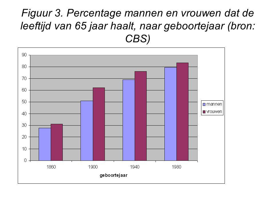 Figuur 3. Percentage mannen en vrouwen dat de leeftijd van 65 jaar haalt, naar geboortejaar (bron: CBS)