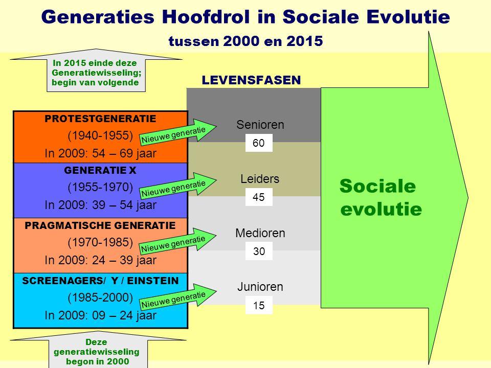 Generaties Hoofdrol in Sociale Evolutie tussen 2000 en 2015 LEVENSFASEN Senioren Leiders Medioren Junioren PROTESTGENERATIE (1940-1955) In 2009: 54 – 69 jaar GENERATIE X (1955-1970) In 2009: 39 – 54 jaar PRAGMATISCHE GENERATIE (1970-1985) In 2009: 24 – 39 jaar SCREENAGERS/ Y / EINSTEIN (1985-2000) In 2009: 09 – 24 jaar 60 45 30 15 Sociale evolutie In 2015 einde deze Generatiewisseling; begin van volgende Nieuwe generatie Deze generatiewisseling begon in 2000 Nieuwe generatie