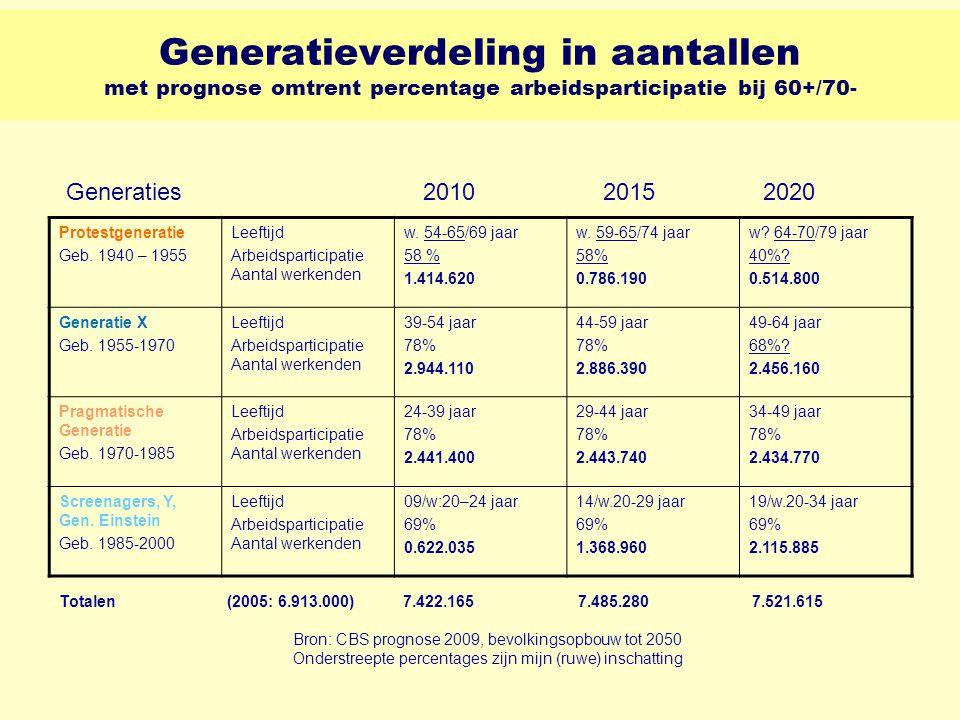Bron: CBS prognose 2009, bevolkingsopbouw tot 2050 Onderstreepte percentages zijn mijn (ruwe) inschatting Generatieverdeling in aantallen met prognose