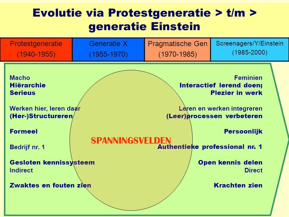 Protestgeneratie (1940-1955) Generatie X (1955-1970) Pragmatische Gen (1970-1985) Screenagers/Y/Einstein (1985-2000) Macho Hiërarchie Serieus Werken hier, leren daar (Her-)Structureren Formeel Bedrijf nr.