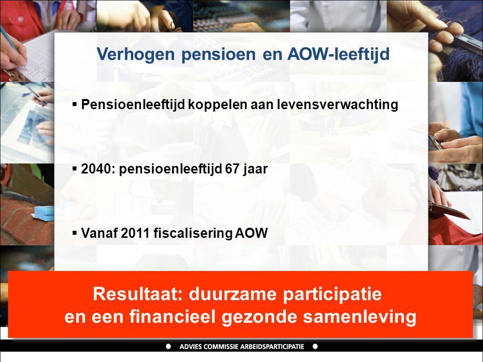 Verhogen pensioen en AOW-leeftijd  Pensioenleeftijd koppelen aan levensverwachting  2040: pensioenleeftijd 67 jaar  Vanaf 2011 fiscalisering AOW Resultaat: duurzame participatie en een financieel gezonde samenleving Resultaat: duurzame participatie en een financieel gezonde samenleving