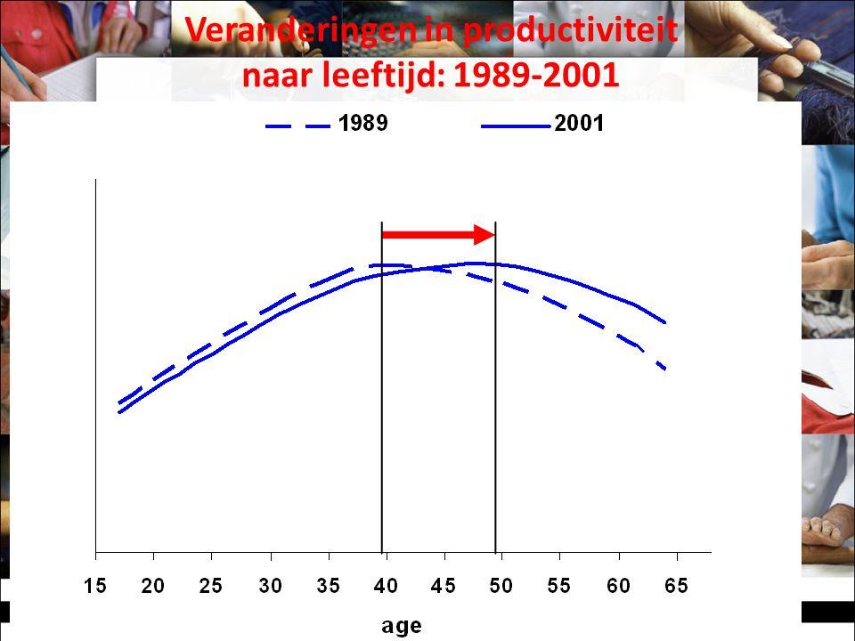Veranderingen in productiviteit naar leeftijd: 1989-2001