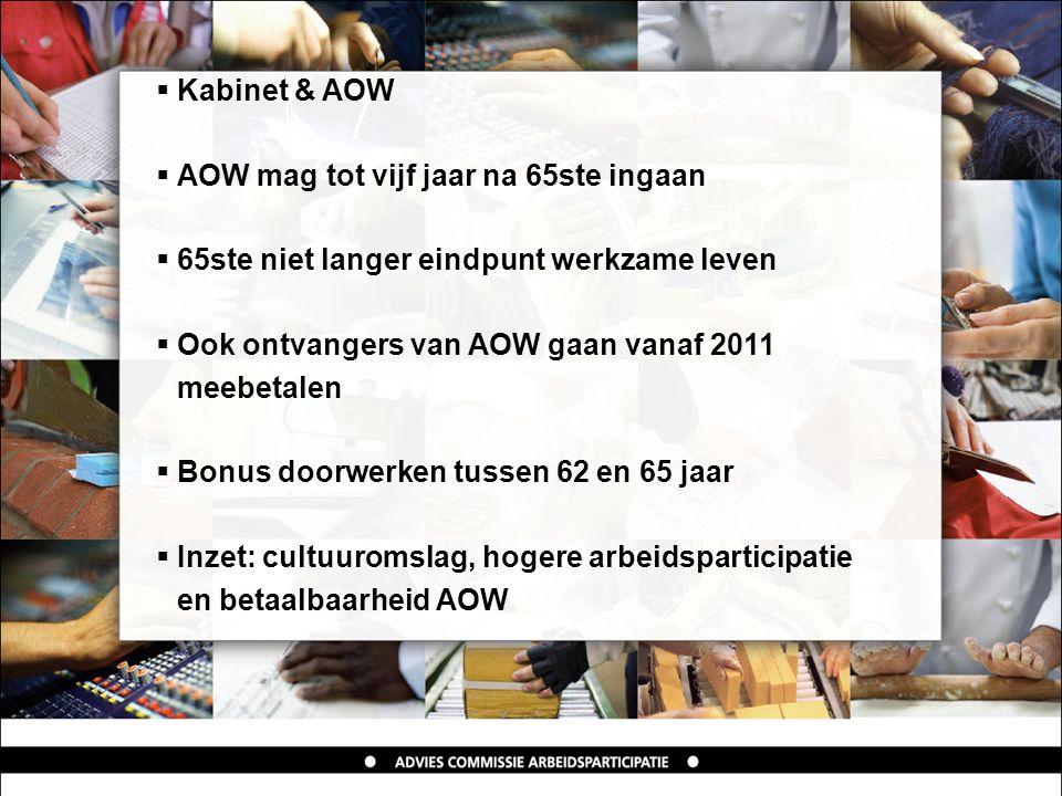 Kabinet & AOW  AOW mag tot vijf jaar na 65ste ingaan  65ste niet langer eindpunt werkzame leven  Ook ontvangers van AOW gaan vanaf 2011 meebetalen  Bonus doorwerken tussen 62 en 65 jaar  Inzet: cultuuromslag, hogere arbeidsparticipatie en betaalbaarheid AOW