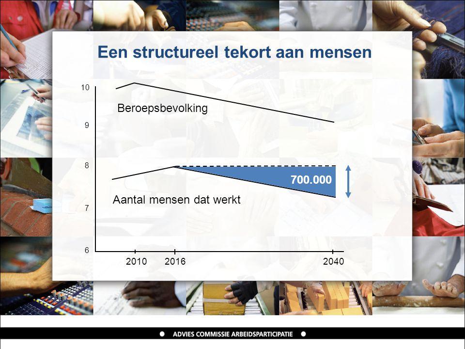 Een structureel tekort aan mensen 20102016 2040 7 8 9 10 6 Beroepsbevolking 700.000 Aantal mensen dat werkt
