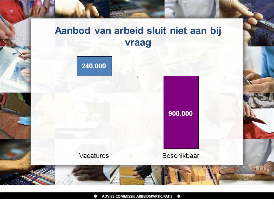 Aanbod van arbeid sluit niet aan bij vraag 240.000 900.000 VacaturesBeschikbaar