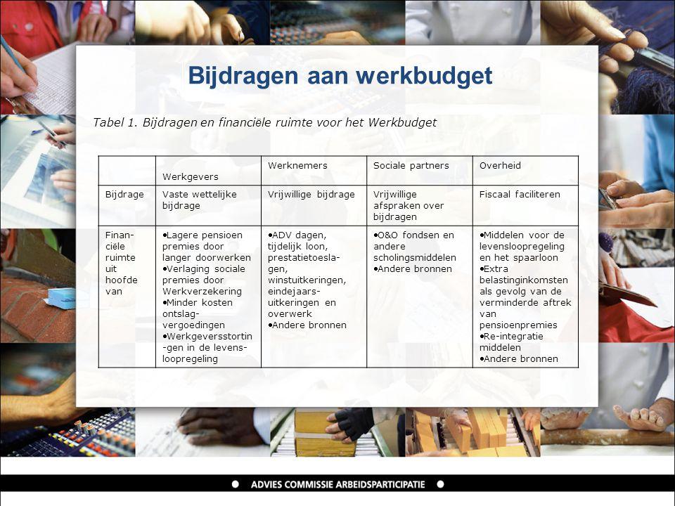 Bijdragen aan werkbudget Tabel 1.