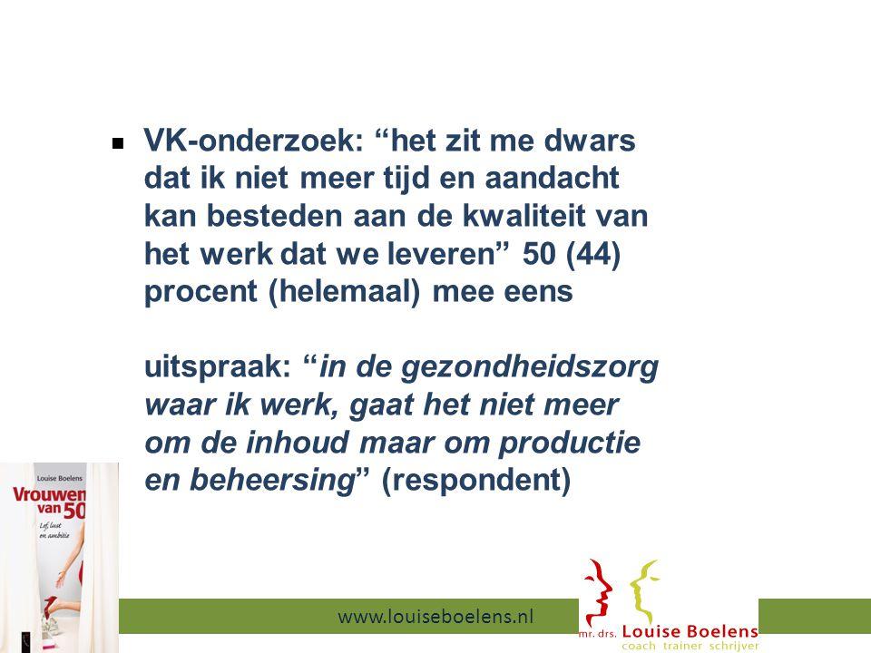 VK-onderzoek: het zit me dwars dat ik niet meer tijd en aandacht kan besteden aan de kwaliteit van het werk dat we leveren 50 (44) procent (helemaal) mee eens uitspraak: in de gezondheidszorg waar ik werk, gaat het niet meer om de inhoud maar om productie en beheersing (respondent) 13-9-2014 www.louiseboelens.nl