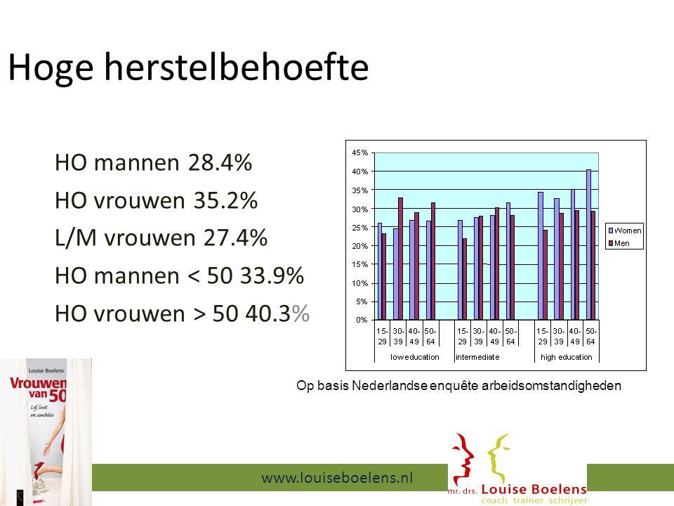 Hoge herstelbehoefte HO mannen 28.4% HO vrouwen 35.2% L/M vrouwen 27.4% HO mannen < 50 33.9% HO vrouwen > 50 40.3% 13-9-2014 www.louiseboelens.nl Op basis Nederlandse enquête arbeidsomstandigheden