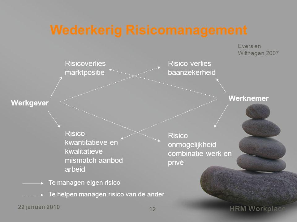 HRM Workplace 12 22 januari 2010 Wederkerig Risicomanagement Werknemer Werkgever Risicoverlies marktpositie Risico kwantitatieve en kwalitatieve misma