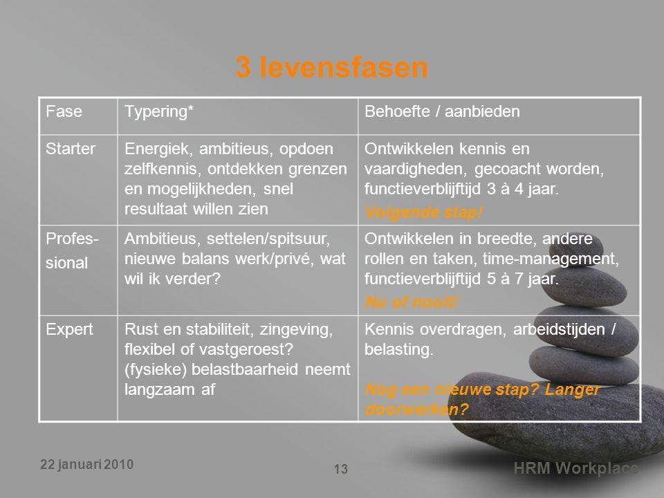 HRM Workplace 13 22 januari 2010 3 levensfasen FaseTypering*Behoefte / aanbieden StarterEnergiek, ambitieus, opdoen zelfkennis, ontdekken grenzen en m